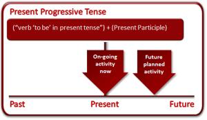 present_progressive_tense