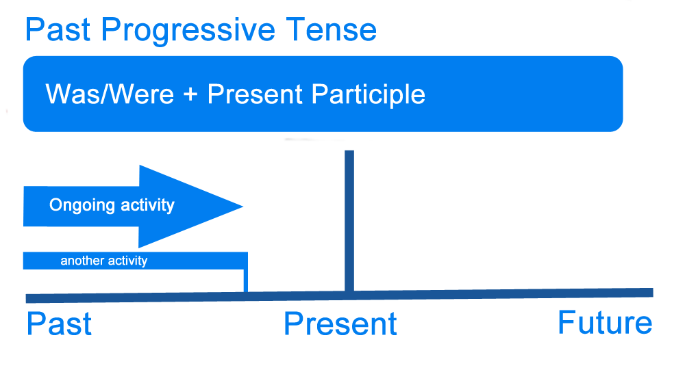 English Corner – Past Progressive Tense