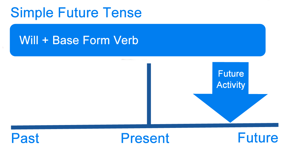 English Corner – Simple Future Tense