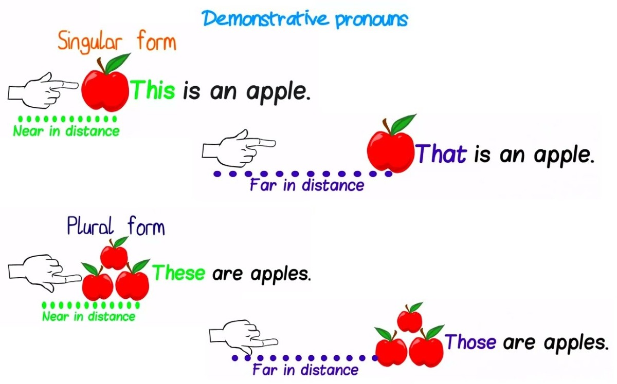 English Corner – Demonstratives